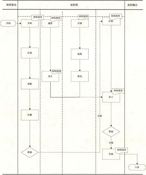 软体沙发定制坐感与结构设计