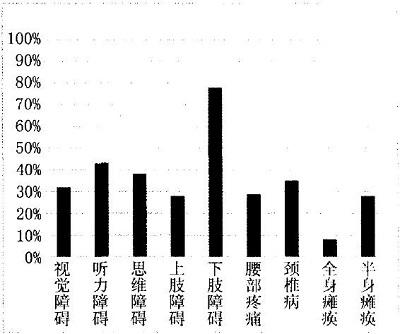 老年人生理障碍调查分析表
