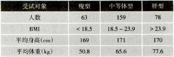 受试者身体质量指数